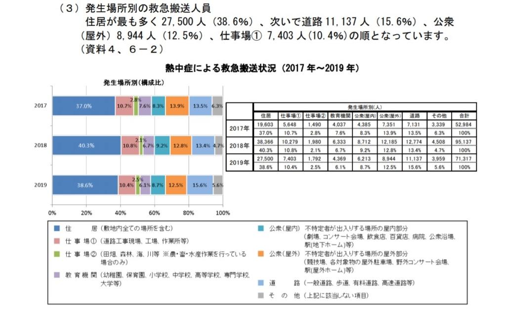 総務省消防庁 2019年(5月から9月)の熱中症による救急搬送状況より 発生場所別