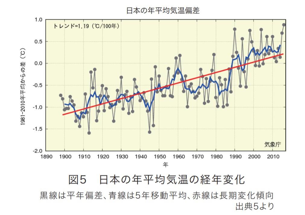 国土交通省ホームページhttps://www.mlit.go.jp/common/001221773.pdf  気候変動の観測・予測及び影響評価統合レポート2018 ~日本の気候変動とその影響~より